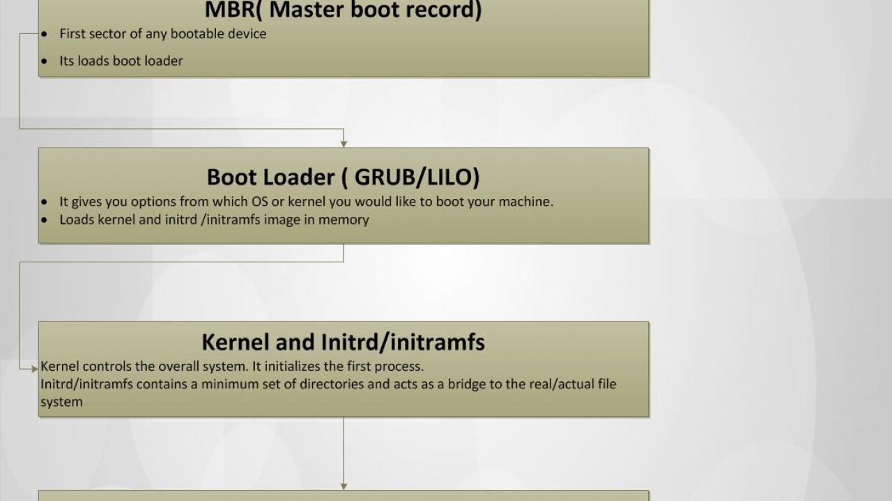 Step by Step Linux (RHEL 6 / 7) boot process for beginners